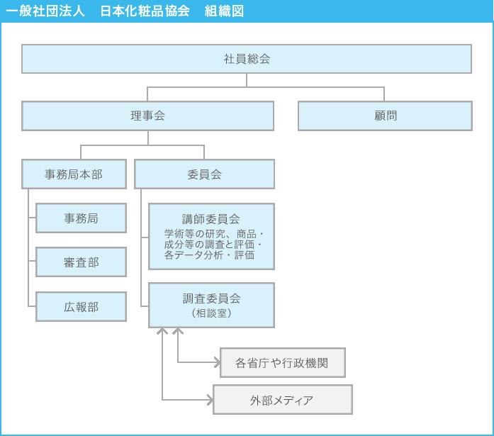 一般社団法人 日本化粧品協会 組織図