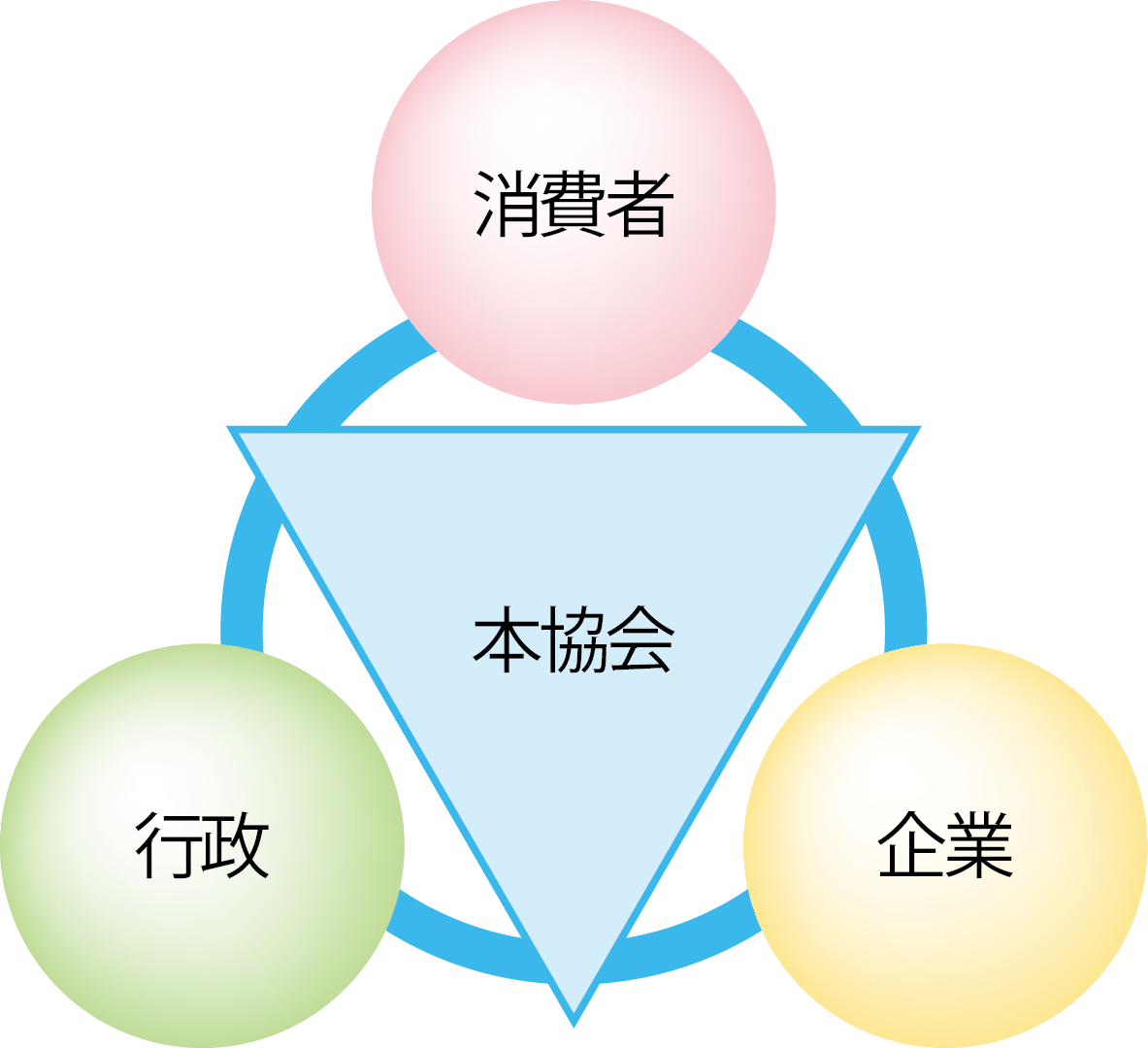 日本化粧品協会と消費者・行政・企業との関係図