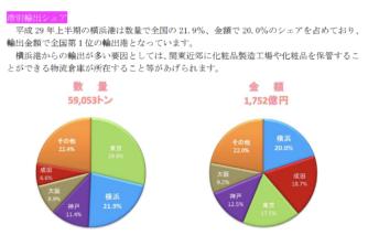 「化粧品の輸出」が横浜税関に掲載されました。