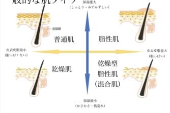 肌質と化粧品のマッチング